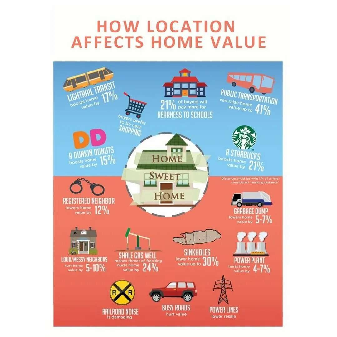 How Location Affects Home Value